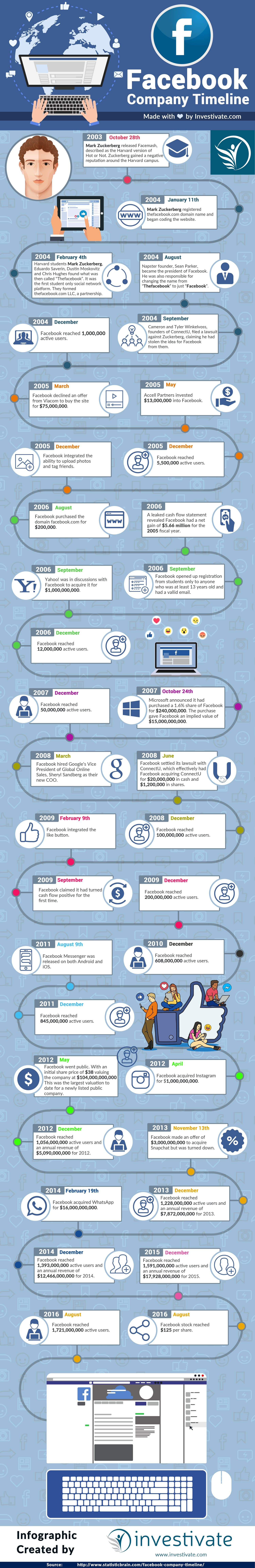 History of Facebook Infographic Timeline
